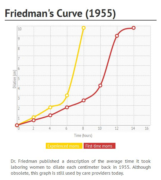"A depiction of Friedman's curve, based on data from Friedman, E. A. (1955). ""Primigravid labor; a graphicostatistical analysis."" Obstet Gynecol 6(6): 567-589. and Friedman, E. A. (1956). ""Labor in multiparas; a graphicostatistical analysis."" Obstet Gynecol 8(6): 691-703"