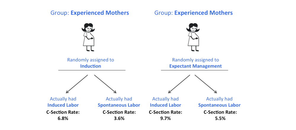 An Induction Their Csection Rate Was Much Higher Than All Of The Other Groups42 Same Pattern Holds True When You Look At Experienced Mothers: Induction Labor Flow Sheet At Alzheimers-prions.com