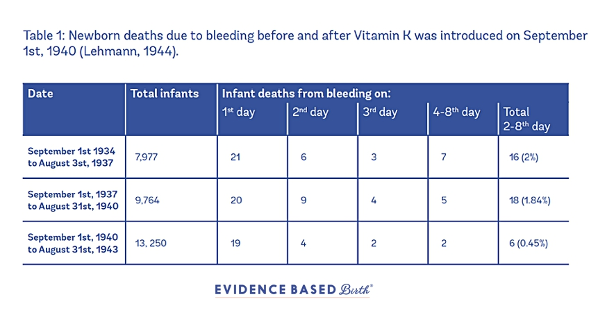 which vitamin is necessary for blood clotting