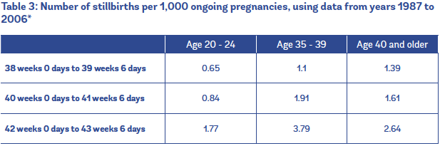 Evidence on: Advanced Maternal Age - Evidence Based Birth®