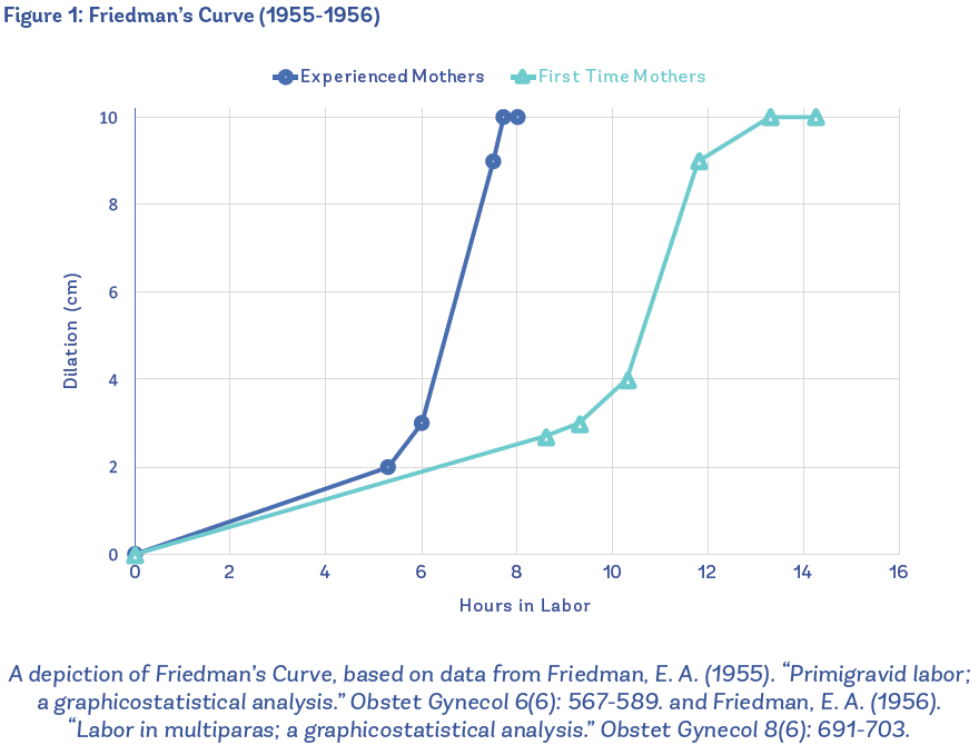 Evidence on Friedman's Curve and Failure to Progress