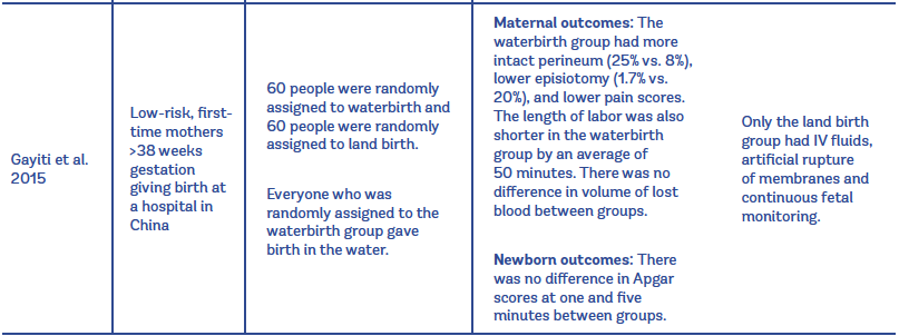 Evidence on Waterbirth