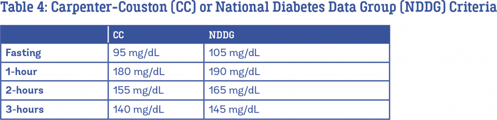 Diagnosing Gestational Diabetes and the Glucola Test